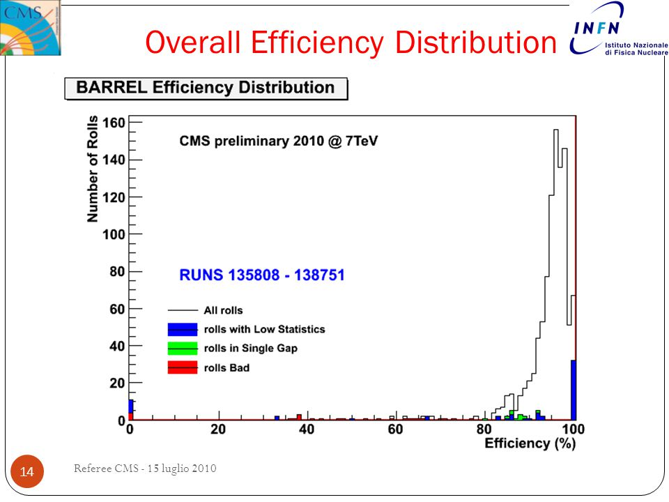 Overall Efficiency Distribution 14 Referee CMS - 15 luglio 2010