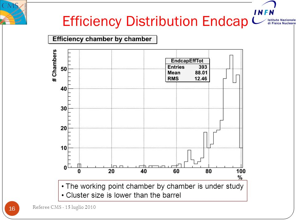 Efficiency Distribution Endcap 16 Referee CMS - 15 luglio 2010 The working point chamber by chamber is under study Cluster size is lower than the barr