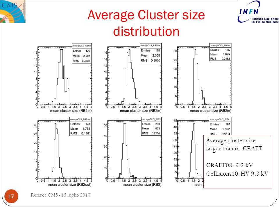 Average Cluster size distribution 17 Average cluster size larger than in CRAFT CRAFT08: 9.2 kV Collisions10: HV 9.3 kV Referee CMS - 15 luglio 2010
