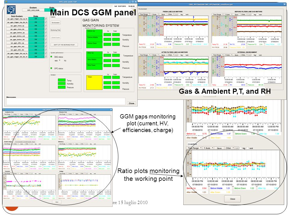 RPC gas & GGM status - riunione referee 15 luglio 2010 20 Main DCS GGM panel Gas & Ambient P,T, and RH Ratio plots monitoring the working point GGM gaps monitoring plot (current, HV, efficiencies, charge)