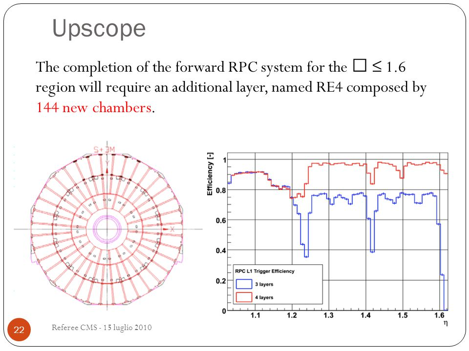 Upscope The completion of the forward RPC system for the  ≤ 1.6 region will require an additional layer, named RE4 composed by 144 new chambers.