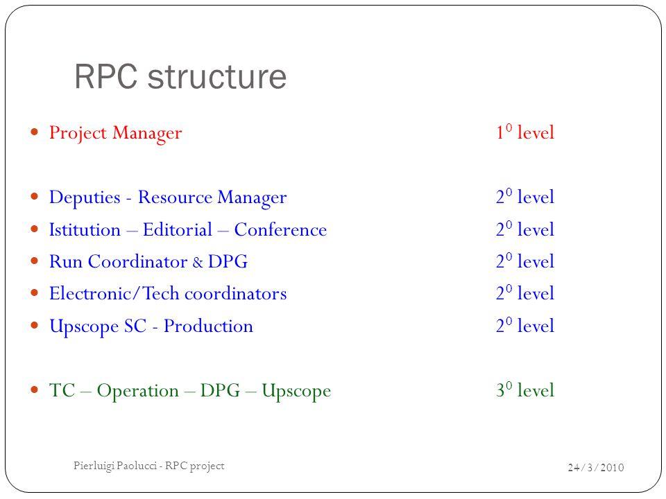 Conclusioni I Referee CMS - 15 luglio 2010 24 Il budget 2010 del progetto RPC è per la prima volta in Attivo !.