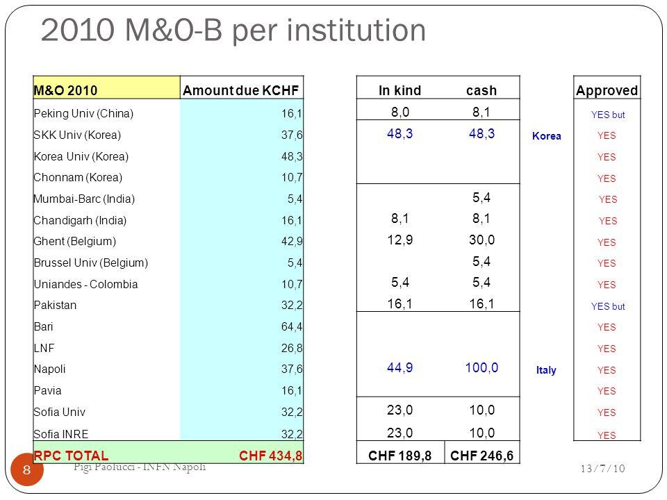 2011 M&O-B # ESP have to be checked with the institution leaders 13/7/10 9 Pigi Paolucci - INFN Napoli M&O 2010# ESPAmount due KCHF Peking univ 3 10,0 SKK Univ (Korea) 7 23,2 Korea Univ (Korea) 9 29,9 Chonnam (Korea) 2 6,6 Mumbai-Barc (India) 1 3,3 Chandigarh (India) 3 10,0 Ghent (Belgium) 8 26,5 Brussel Univ (Blgium) 1 3,3 Uniandes 2 6,6 Pakistan 6 19,9 Bari 12 39,8 LNF 5 16,6 Napoli 7 23,2 Pavia 3 10,0 Sofia Univ 6 19,9 Sofia INRE 6 19,9 RPC TOTAL 81 268,8