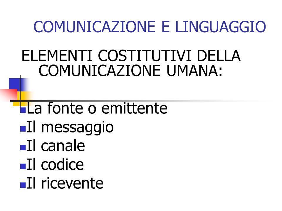 COMUNICAZIONE E LINGUAGGIO ELEMENTI COSTITUTIVI DELLA COMUNICAZIONE UMANA: La fonte o emittente Il messaggio Il canale Il codice Il ricevente
