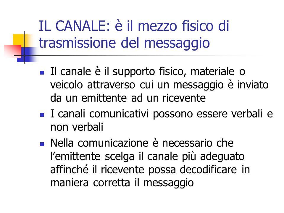 IL CANALE: è il mezzo fisico di trasmissione del messaggio Il canale è il supporto fisico, materiale o veicolo attraverso cui un messaggio è inviato d