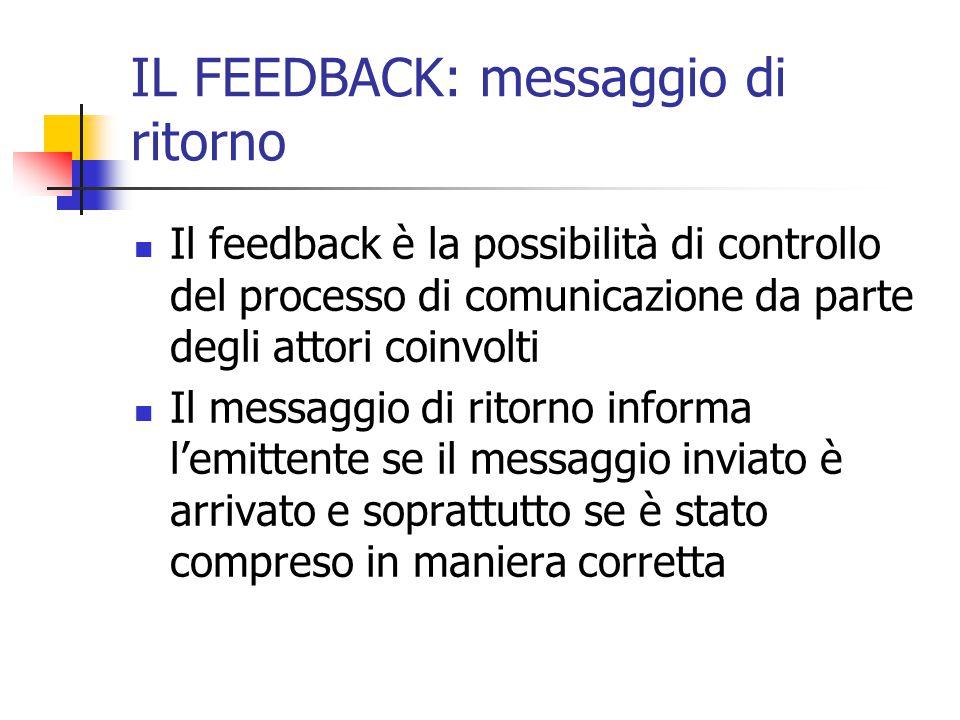 IL FEEDBACK: messaggio di ritorno Il feedback è la possibilità di controllo del processo di comunicazione da parte degli attori coinvolti Il messaggio