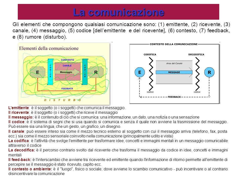 La comunicazione Gli elementi che compongono qualsiasi comunicazione sono: (1) emittente, (2) ricevente, (3) canale, (4) messaggio, (5) codice [dell'e