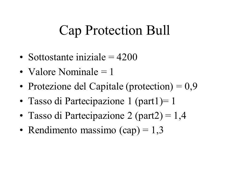 Cap Protection Bull Sottostante iniziale = 4200 Valore Nominale = 1 Protezione del Capitale (protection) = 0,9 Tasso di Partecipazione 1 (part1)= 1 Tasso di Partecipazione 2 (part2) = 1,4 Rendimento massimo (cap) = 1,3