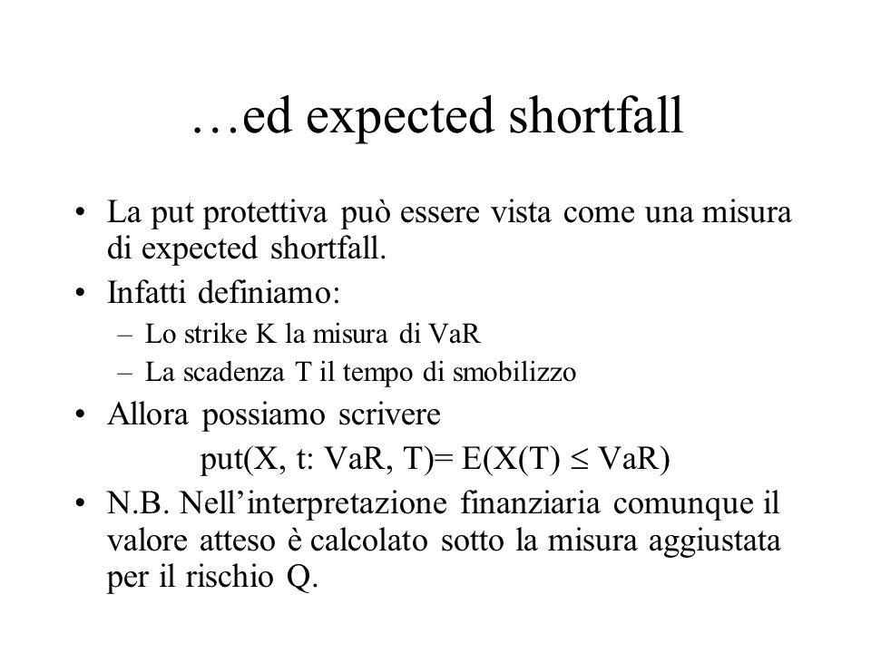 …ed expected shortfall La put protettiva può essere vista come una misura di expected shortfall.