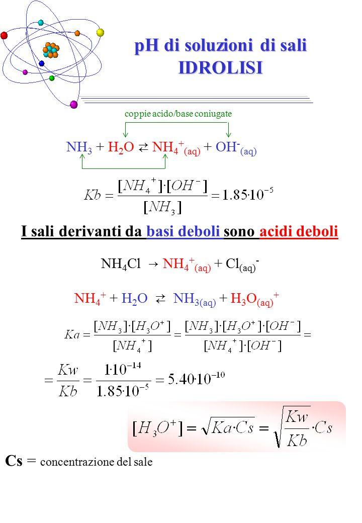 NH 3 + H 2 O ⇄ NH 4 + (aq) + OH - (aq) coppie acido/base coniugate pH di soluzioni di sali IDROLISI I sali derivanti da basi deboli sono acidi deboli NH 4 Cl → NH 4 + (aq) + Cl (aq) - NH 4 + + H 2 O ⇄ NH 3(aq) + H 3 O (aq) + Cs = concentrazione del sale