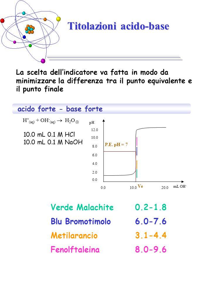 Titolazioni acido-base acido forte - base forte H + (aq) + OH - (aq)  H 2 O (l) La scelta dell'indicatore va fatta in modo da minimizzare la differenza tra il punto equivalente e il punto finale 10.0 mL 0.1 M HCl 10.0 mL 0.1 M NaOH Verde Malachite0.2-1.8 Blu Bromotimolo6.0-7.6 Metilarancio3.1-4.4 Fenolftaleina8.0-9.6 P.E.