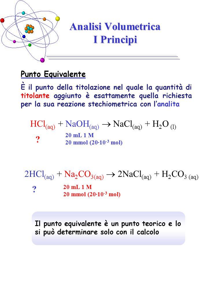Punto Equivalente È il punto della titolazione nel quale la quantità di titolante aggiunto è esattamente quella richiesta per la sua reazione stechiometrica con l'analita Analisi Volumetrica I Principi HCl (aq) + NaOH (aq)  NaCl (aq) + H 2 O (l) 20 mL 1 M 20 mmol (20·10 -3 mol) .