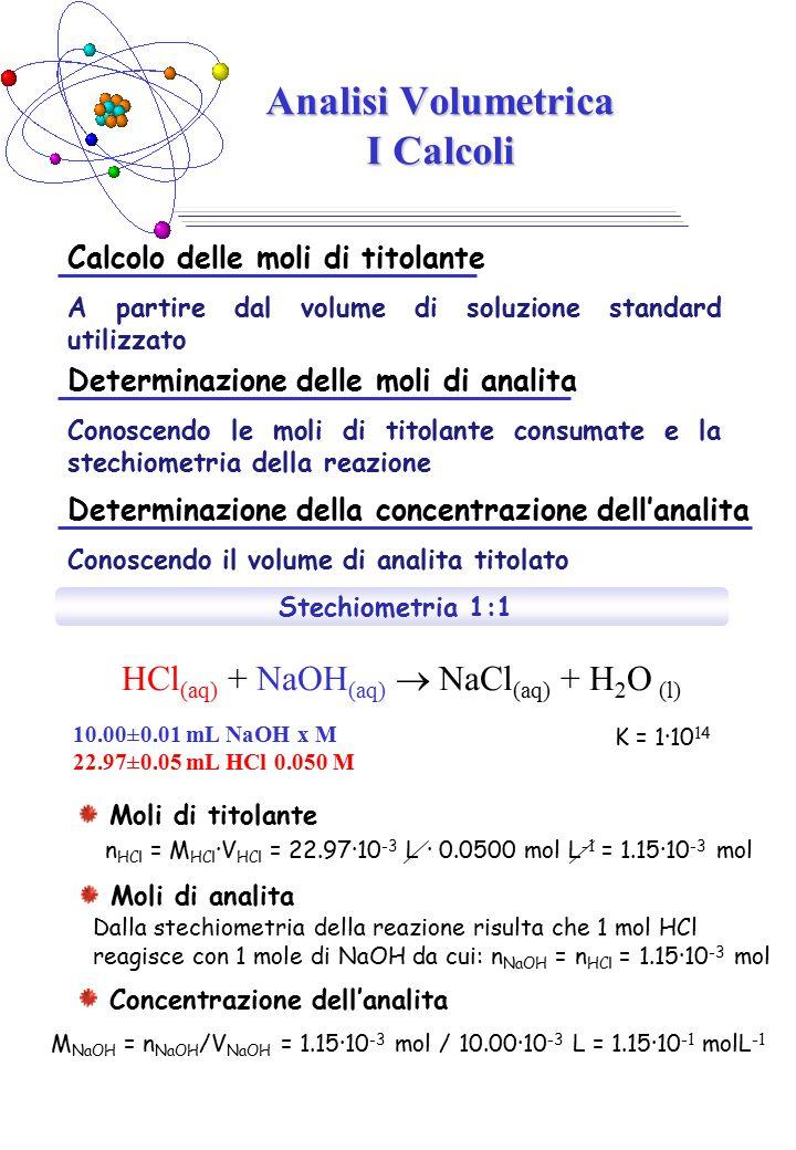 Calcolo delle moli di titolante A partire dal volume di soluzione standard utilizzato Analisi Volumetrica I Calcoli HCl (aq) + NaOH (aq)  NaCl (aq) + H 2 O (l) 10.00±0.01 mL NaOH x M 22.97±0.05 mL HCl 0.050 M Determinazione delle moli di analita Conoscendo le moli di titolante consumate e la stechiometria della reazione Stechiometria 1:1 K = 1·10 14 Moli di titolante n HCl = M HCl ·V HCl = 22.97·10 -3 L · 0.0500 mol L -1 = 1.15·10 -3 mol Dalla stechiometria della reazione risulta che 1 mol HCl reagisce con 1 mole di NaOH da cui: n NaOH = n HCl = 1.15·10 -3 mol Moli di analita M NaOH = n NaOH /V NaOH = 1.15·10 -3 mol / 10.00·10 -3 L = 1.15·10 -1 molL -1 Determinazione della concentrazione dell'analita Conoscendo il volume di analita titolato Concentrazione dell'analita