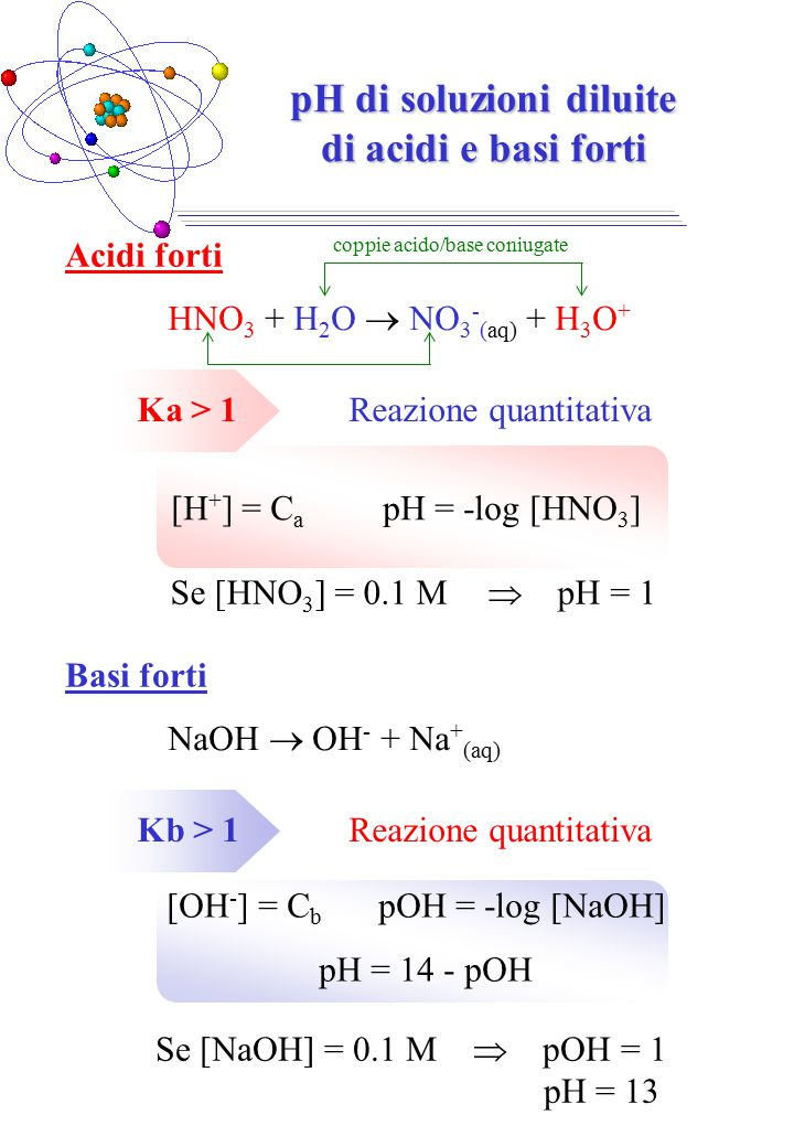 pH di soluzioni diluite di acidi e basi forti HNO 3 + H 2 O  NO 3 - (aq) + H 3 O + Ka > 1Reazione quantitativa [H + ] = C a pH = -log [HNO 3 ] Se [HNO 3 ] = 0.1 M  pH = 1 Acidi forti NaOH  OH - + Na + (aq) Kb > 1Reazione quantitativa [OH - ] = C b pOH = -log [NaOH] pH = 14 - pOH Se [NaOH] = 0.1 M  pOH = 1 pH = 13 Basi forti coppie acido/base coniugate