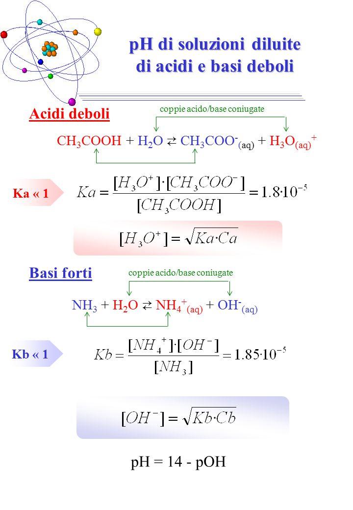 pH di soluzioni diluite di acidi e basi deboli CH 3 COOH + H 2 O ⇄ CH 3 COO - (aq) + H 3 O (aq) + Ka « 1 Acidi deboli pH = 14 - pOH Basi forti coppie acido/base coniugate Kb « 1 NH 3 + H 2 O ⇄ NH 4 + (aq) + OH - (aq) coppie acido/base coniugate