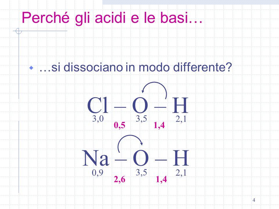 15 Interpretiamo i vecchi acidi e basi NH 3 + H 2 O  NH 4 + + OH - N H H H : H+H+ O H H : : H+H+ O-O- H : : : NaOH
