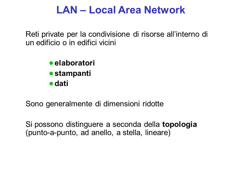 Reti private per la condivisione di risorse all'interno di un edificio o in edifici vicini elaboratori stampanti dati Sono generalmente di dimensioni ridotte Si possono distinguere a seconda della topologia (punto-a-punto, ad anello, a stella, lineare) LAN – Local Area Network
