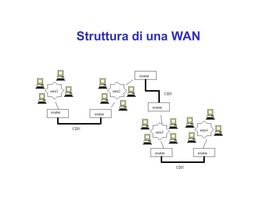 Struttura di una WAN router CDN rete1rete2 rete3 rete4 router CDN router CDN