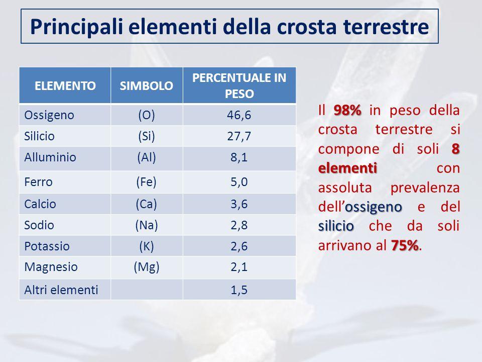 ELEMENTOSIMBOLO PERCENTUALE IN PESO Ossigeno(O)46,6 Silicio(Si)27,7 Alluminio(Al)8,1 Ferro(Fe)5,0 Calcio(Ca)3,6 Sodio(Na)2,8 Potassio(K)2,6 Magnesio(M