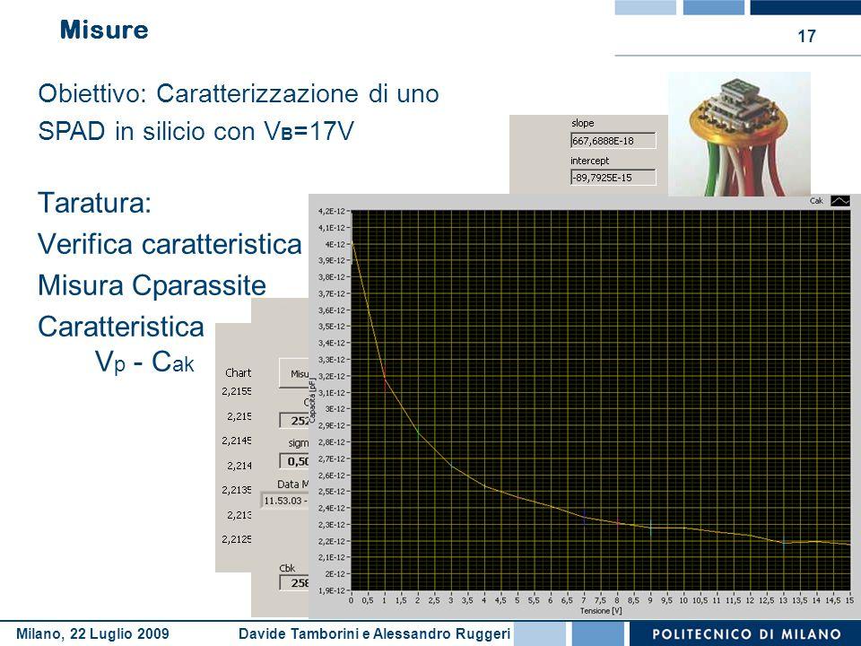 Davide Tamborini e Alessandro RuggeriMilano, 22 Luglio 2009 17 Misure Taratura: Verifica caratteristica Misura Cparassite Caratteristica V p - C ak 2.