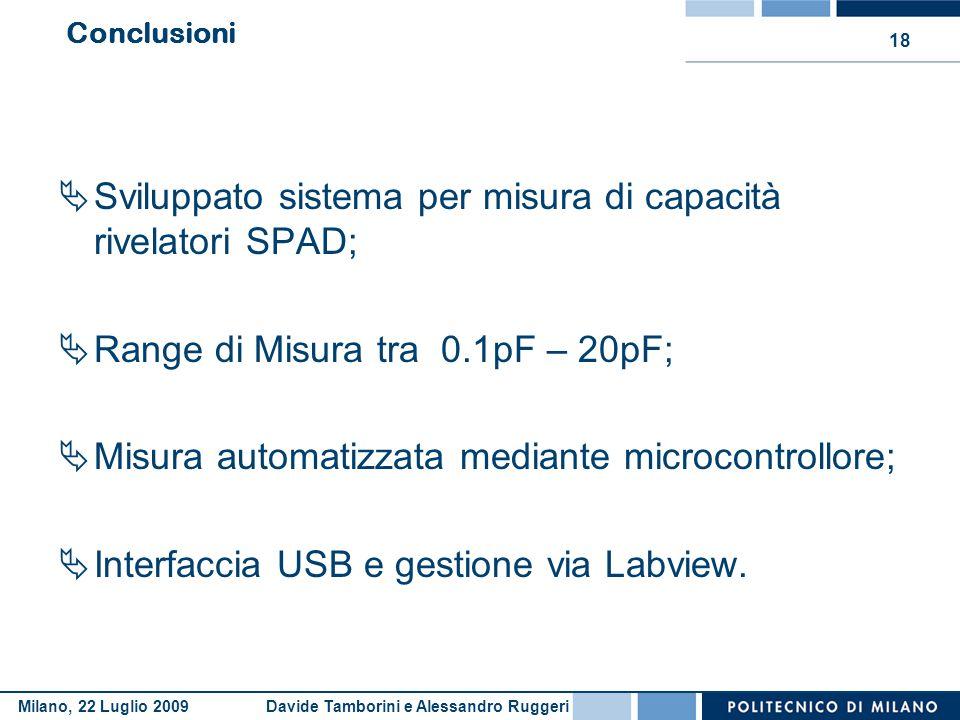 Davide Tamborini e Alessandro RuggeriMilano, 22 Luglio 2009 18 Conclusioni  Sviluppato sistema per misura di capacità rivelatori SPAD;  Range di Mis