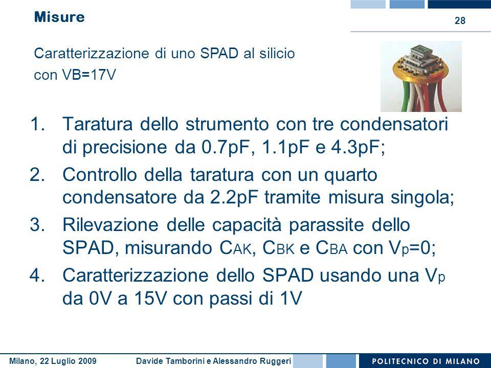 Davide Tamborini e Alessandro RuggeriMilano, 22 Luglio 2009 28 Misure 1.Taratura dello strumento con tre condensatori di precisione da 0.7pF, 1.1pF e