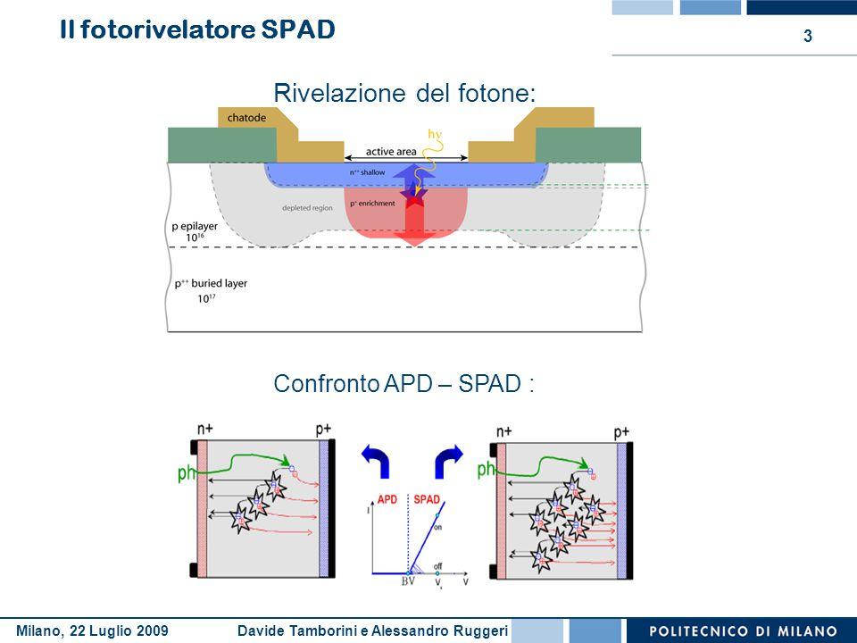 Davide Tamborini e Alessandro RuggeriMilano, 22 Luglio 2009 14 USB: fornisce 5V @ 500mA MAX; SPADCapMeter: –Assorbe 75mA; –Necessita di ±5V Circuito a pompa di carica: Alimentazione