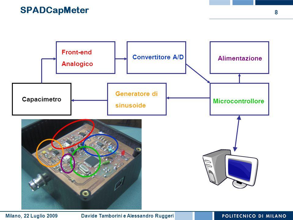 Davide Tamborini e Alessandro RuggeriMilano, 22 Luglio 2009 8 SPADCapMeter Alimentazione Front-end Analogico Convertitore A/D Microcontrollore Generat