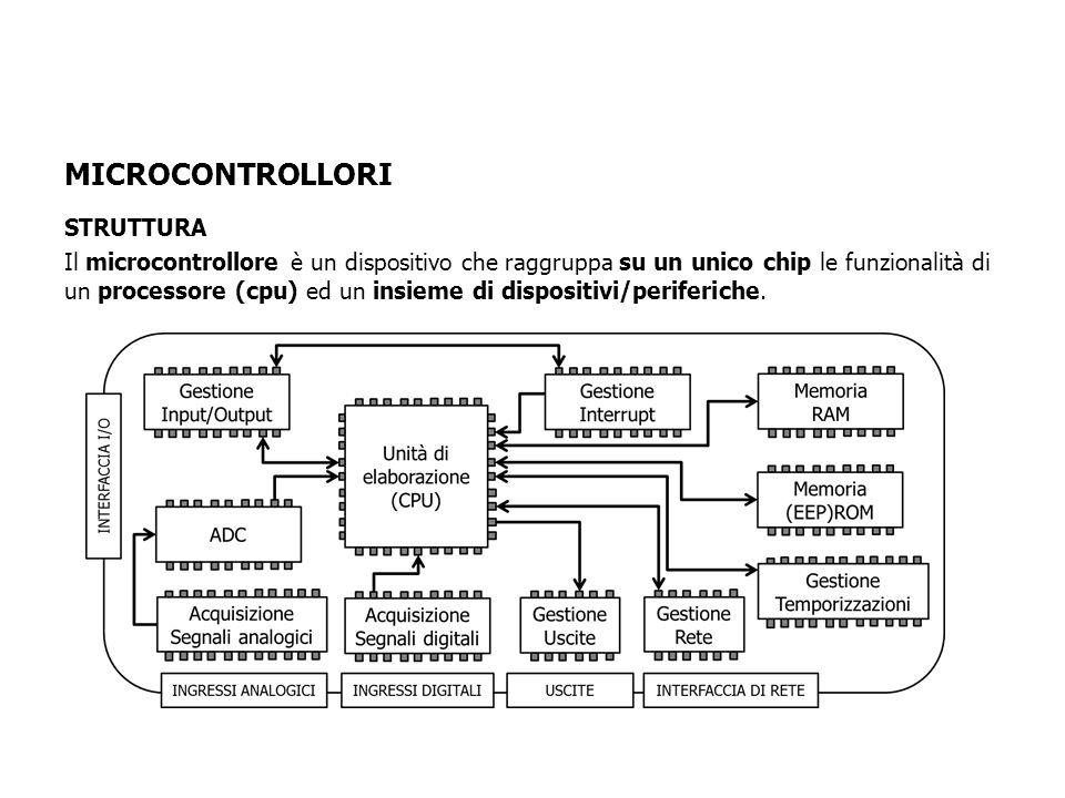 STRUTTURA Il microcontrollore è un dispositivo che raggruppa su un unico chip le funzionalità di un processore (cpu) ed un insieme di dispositivi/periferiche.