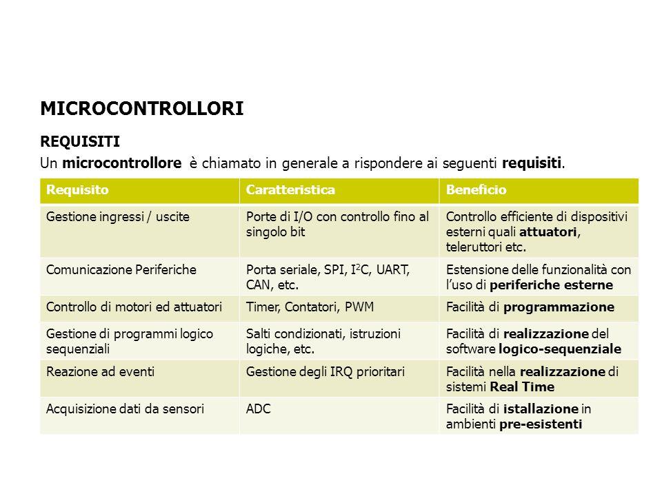 REQUISITI Un microcontrollore è chiamato in generale a rispondere ai seguenti requisiti.