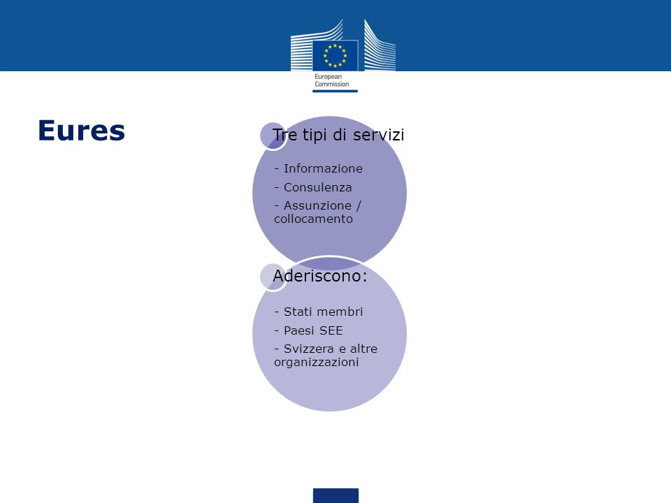 Eures Tre tipi di servizi - Informazione - Consulenza - Assunzione / collocamento Aderiscono: - Stati membri - Paesi SEE - Svizzera e altre organizzazioni