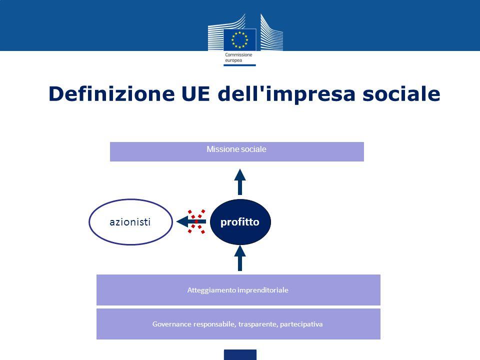 Definizione UE dell impresa sociale Missione sociale Atteggiamento imprenditoriale profitto Governance responsabile, trasparente, partecipativa azionisti