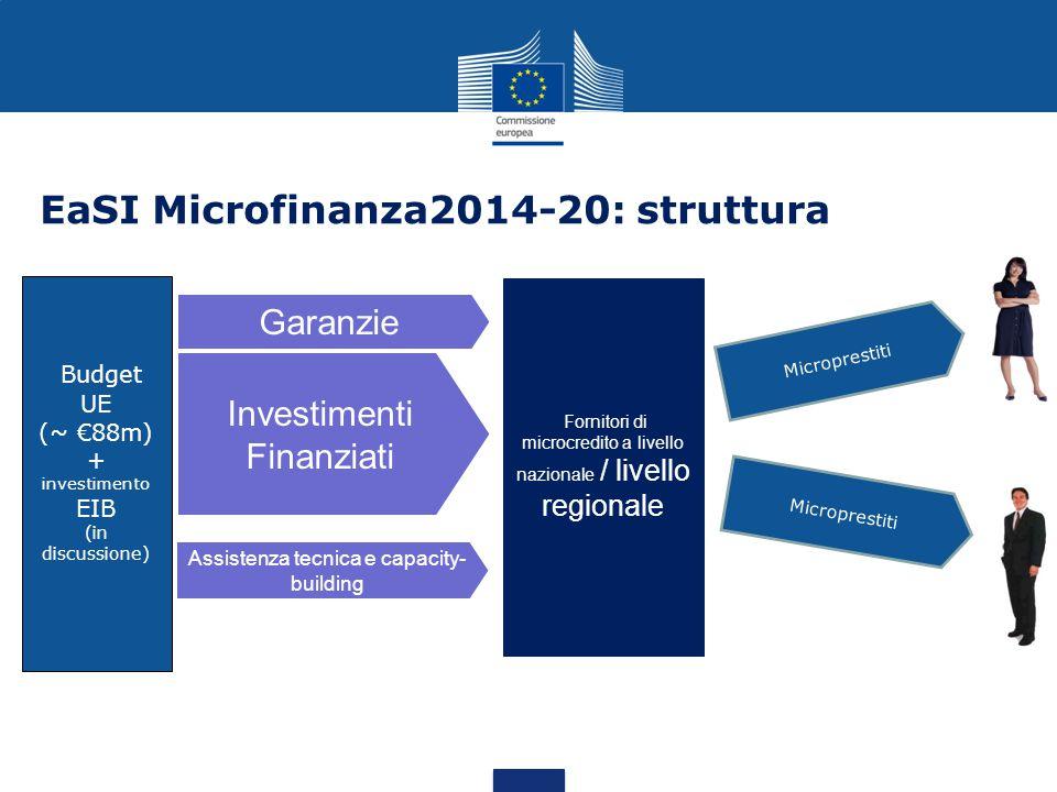 EaSI Microfinanza2014-20: struttura Garanzie Fornitori di microcredito a livello nazionale / livello regionale Budget UE (~ €88m) + investimento EIB (in discussione) Microprestiti Investimenti Finanziati Assistenza tecnica e capacity- building