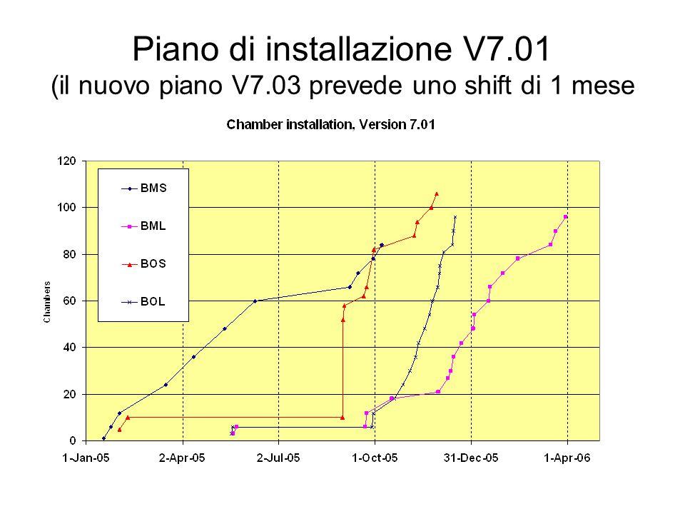 Piano di installazione V7.01 (il nuovo piano V7.03 prevede uno shift di 1 mese