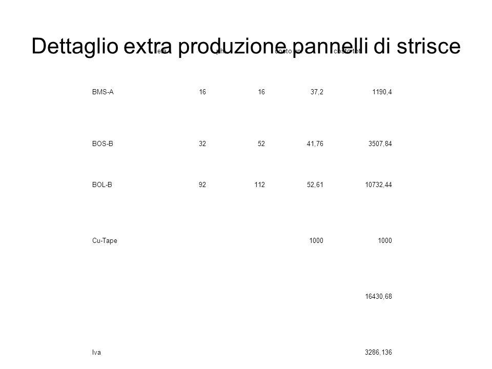 Dettaglio extra produzione pannelli di strisce etaphicosto un.costo tot.