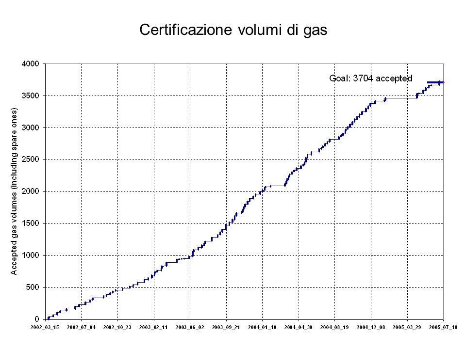 Certificazione volumi di gas