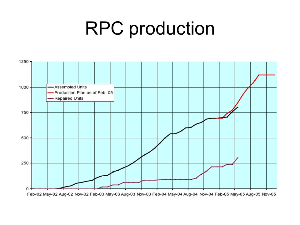 RPC production