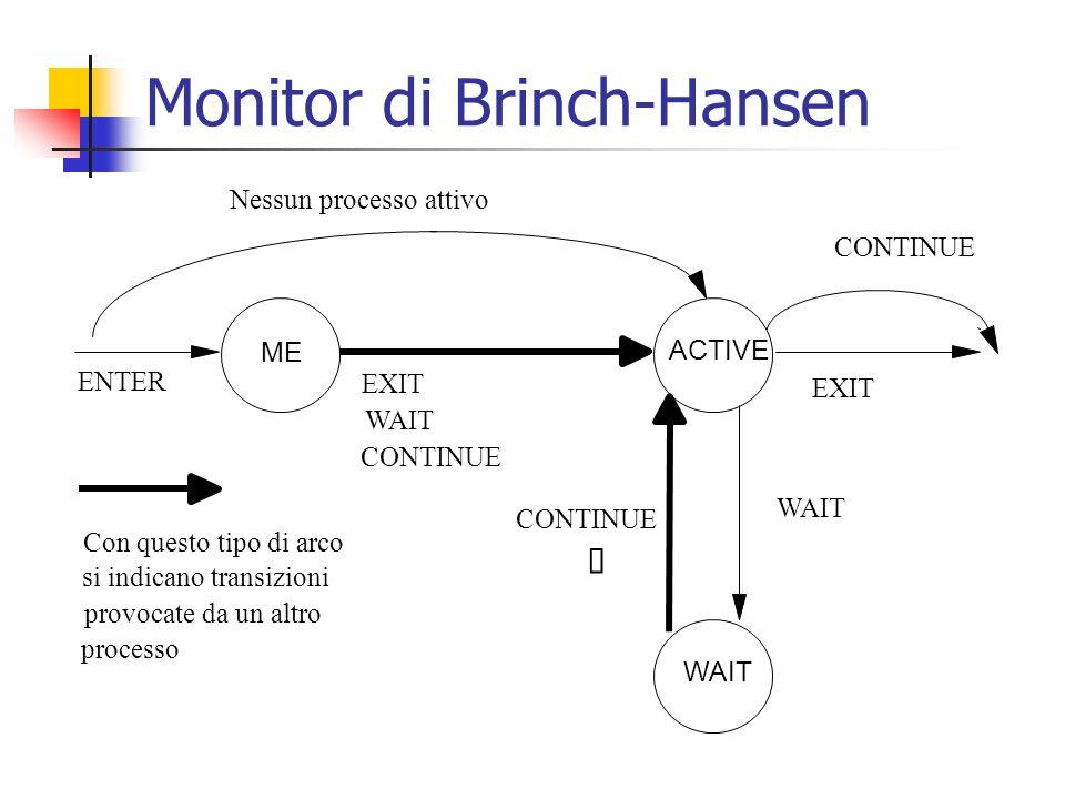 Monitor di Brinch-Hansen ACTIVE ME WAIT ENTER Nessun processo attivo EXIT WAIT CONTINUE  WAIT EXIT CONTINUE Con questo tipo di arco si indicano transizioni provocate da un altro processo