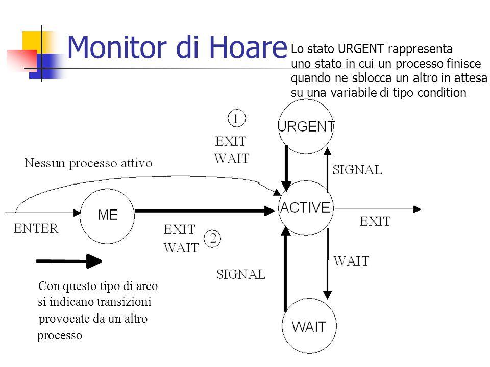 Monitor di Hoare Con questo tipo di arco si indicano transizioni provocate da un altro processo Lo stato URGENT rappresenta uno stato in cui un processo finisce quando ne sblocca un altro in attesa su una variabile di tipo condition