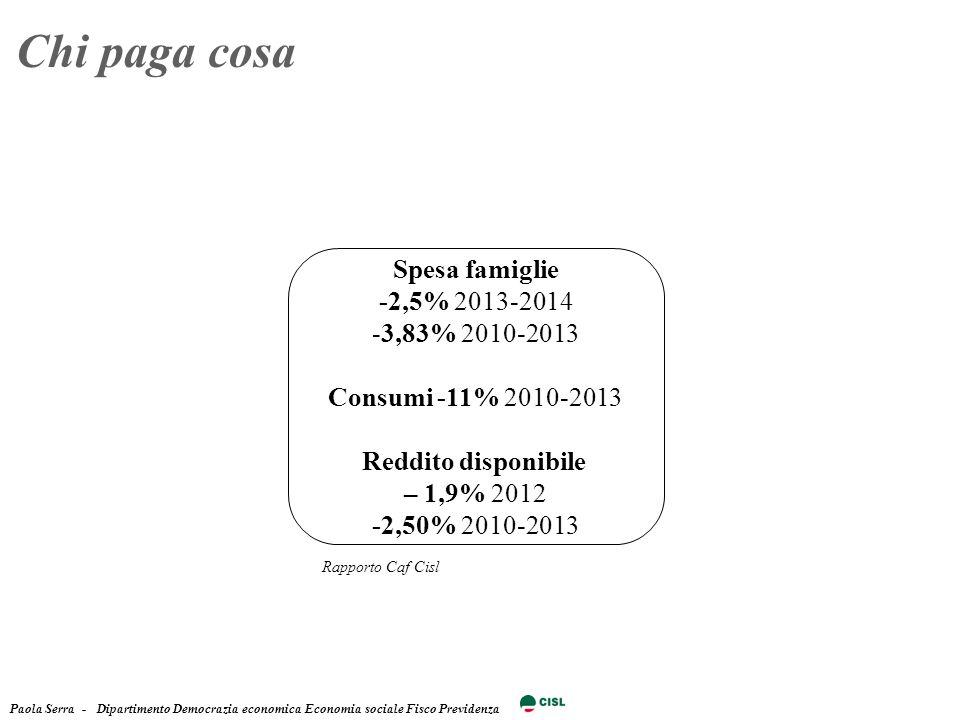 Paola Serra - Dipartimento Democrazia economica Economia sociale Fisco Previdenza Chi paga cosa Spesa famiglie -2,5% 2013-2014 -3,83% 2010-2013 Consumi -11% 2010-2013 Reddito disponibile – 1,9% 2012 -2,50% 2010-2013 Rapporto Caf Cisl