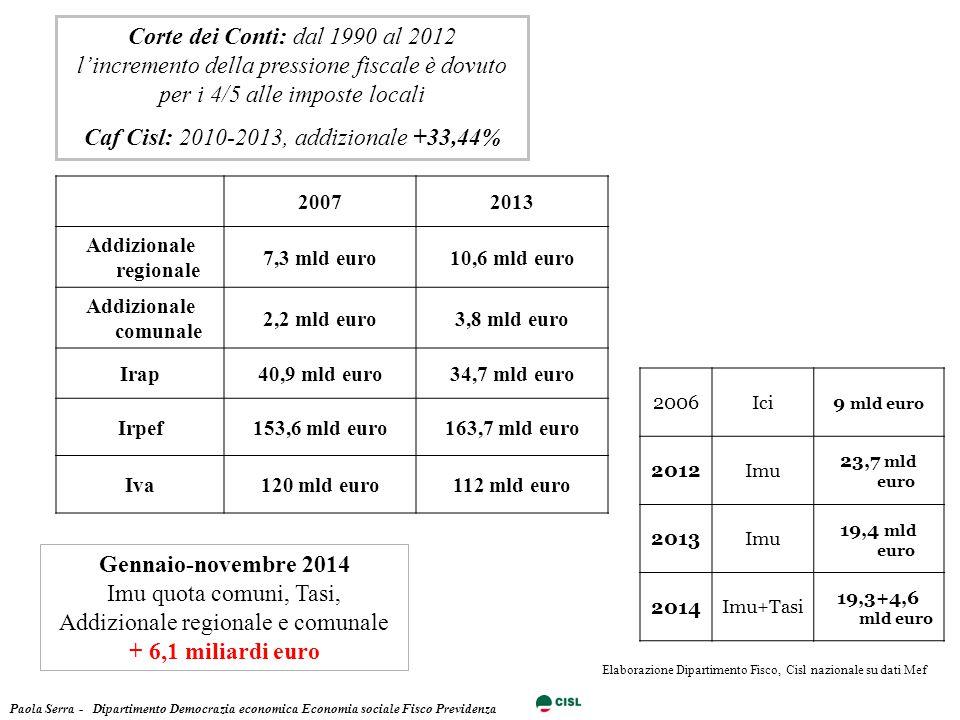 20072013 Addizionale regionale 7,3 mld euro10,6 mld euro Addizionale comunale 2,2 mld euro3,8 mld euro Irap40,9 mld euro34,7 mld euro Irpef153,6 mld euro163,7 mld euro Iva120 mld euro112 mld euro Corte dei Conti: dal 1990 al 2012 l'incremento della pressione fiscale è dovuto per i 4/5 alle imposte locali Caf Cisl: 2010-2013, addizionale +33,44% Paola Serra - Dipartimento Democrazia economica Economia sociale Fisco Previdenza Elaborazione Dipartimento Fisco, Cisl nazionale su dati Mef Gennaio-novembre 2014 Imu quota comuni, Tasi, Addizionale regionale e comunale + 6,1 miliardi euro 2006 Ici9 mld euro 2012 Imu 23,7 mld euro 2013 Imu 19,4 mld euro 2014 Imu+Tasi 19,3+4,6 mld euro
