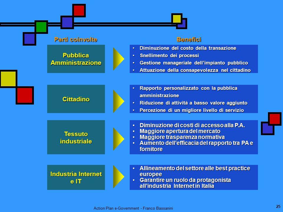 Action Plan e-Government - Franco Bassanini 25 Parti coinvolte Benefici Pubblica Amministrazione Diminuzione del costo della transazioneDiminuzione de