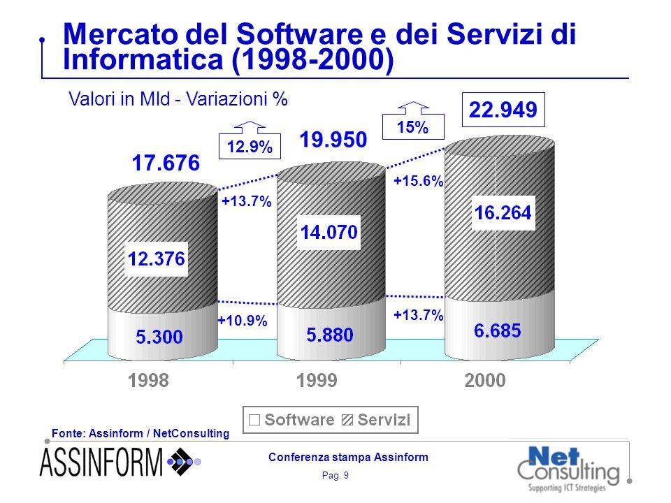 Pag. 9 Conferenza stampa Assinform Mercato del Software e dei Servizi di Informatica (1998-2000) Fonte: Assinform / NetConsulting Valori in Mld - Vari