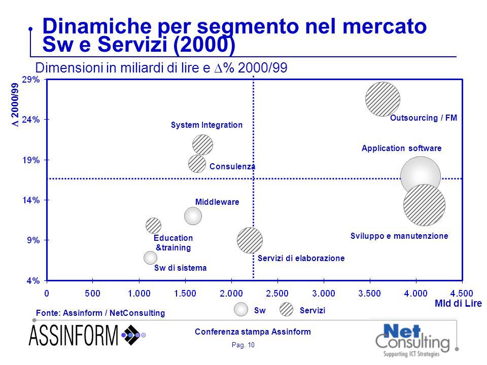 Pag. 10 Conferenza stampa Assinform Dinamiche per segmento nel mercato Sw e Servizi (2000) Fonte: Assinform / NetConsulting Sw di sistema Education &t