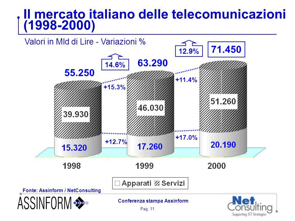 Pag. 11 Conferenza stampa Assinform Il mercato italiano delle telecomunicazioni (1998-2000) Fonte: Assinform / NetConsulting Valori in Mld di Lire - V