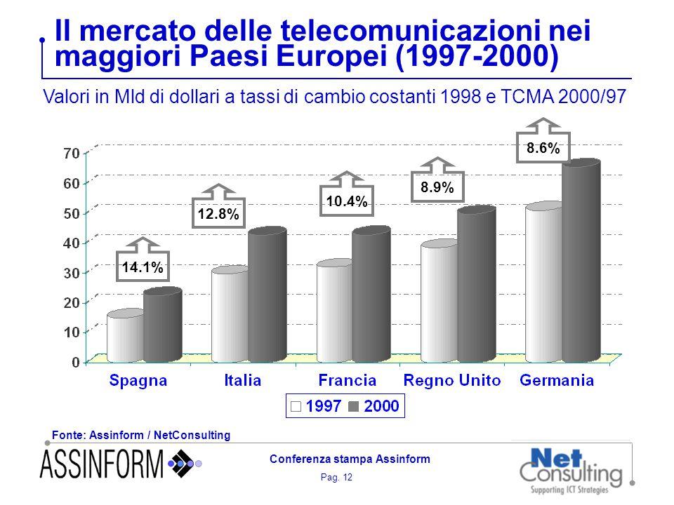 Pag. 12 Conferenza stampa Assinform Il mercato delle telecomunicazioni nei maggiori Paesi Europei (1997-2000) Fonte: Assinform / NetConsulting Valori