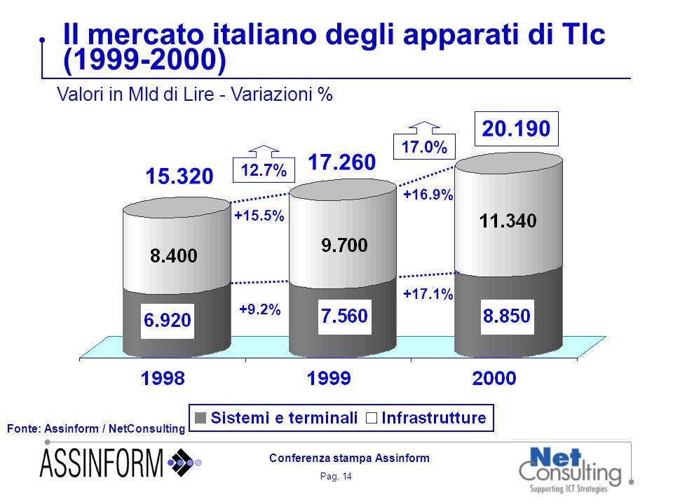 Pag. 14 Conferenza stampa Assinform Il mercato italiano degli apparati di Tlc (1999-2000) Fonte: Assinform / NetConsulting Valori in Mld di Lire - Var