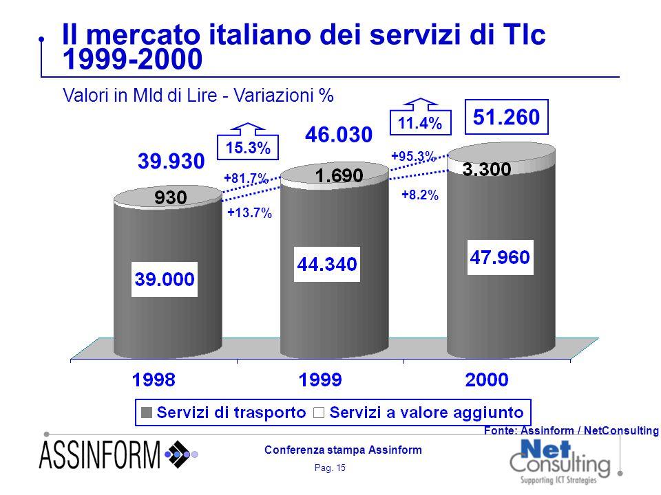 Pag. 15 Conferenza stampa Assinform Il mercato italiano dei servizi di Tlc 1999-2000 Valori in Mld di Lire - Variazioni % +8.2% +95.3% 46.030 51.260 1