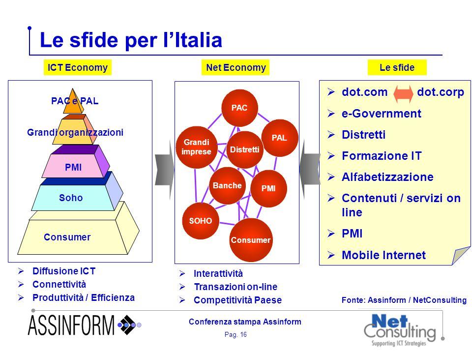Pag. 16 Conferenza stampa Assinform Le sfide per l'Italia Fonte: Assinform / NetConsulting  dot.com dot.corp  e-Government  Distretti  Formazione
