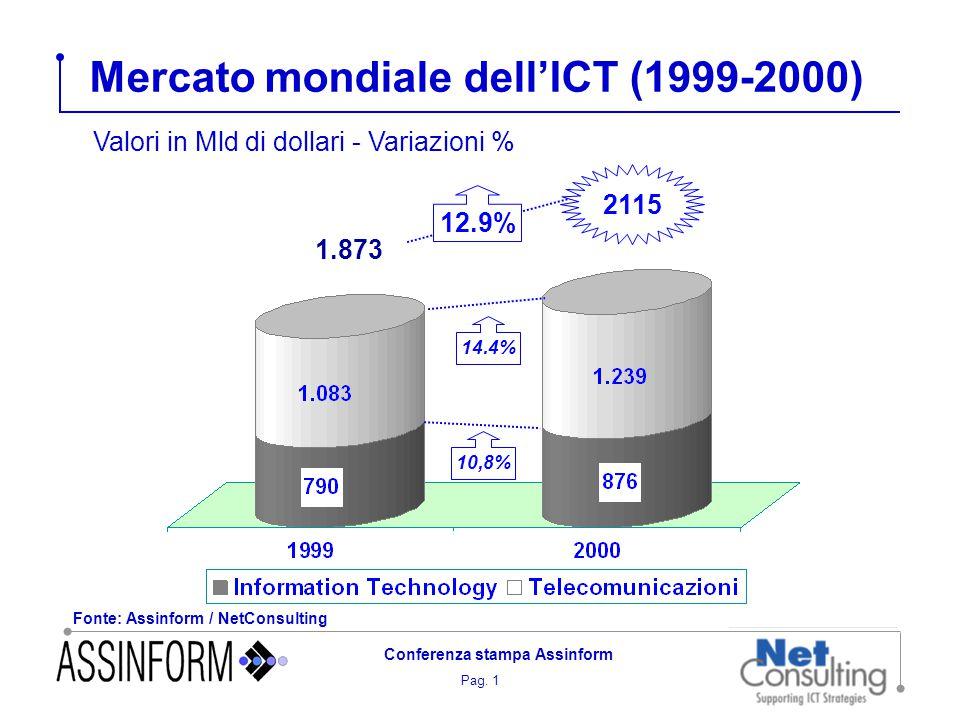 Pag. 1 Conferenza stampa Assinform Mercato mondiale dell'ICT (1999-2000) 14.4% 10,8% Fonte: Assinform / NetConsulting 1.873 12.9% Valori in Mld di dol